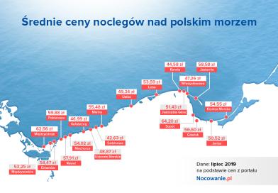Wakacje w Polsce? Sprawdzamy ceny